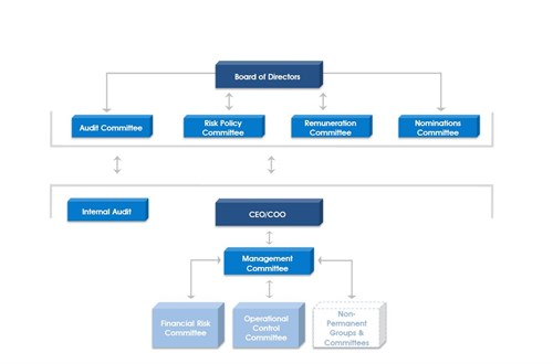 overview of chaebol firms corporate governance A chaebol generally refers to a collective of formally independent firms under the  single  corporate governance: an international review, 15(6): 1144-1167.